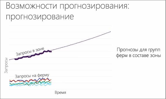 Диаграмма, показывающая прогнозирование возможной мощности