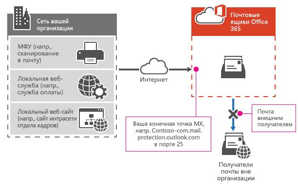 Многофункциональный принтер использует конечную точку Office 365 MX для отправки электронной почты напрямую получателям в организации.