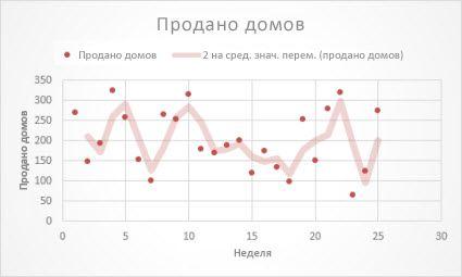 Точечная диаграмма с линией тренда скользящего среднего