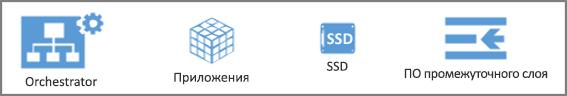 Фигуры набора элементов Azure Operations Manager