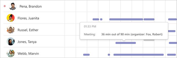 Снимок экрана: диаграмма цифровых действий в insights. При наведении указателя мыши на сиреневую линию выведются данные о том, сколько времени учащийся участвовал в собрании
