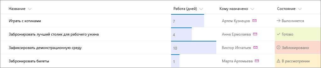 Пример списка SharePoint с примененным форматированием столбцов