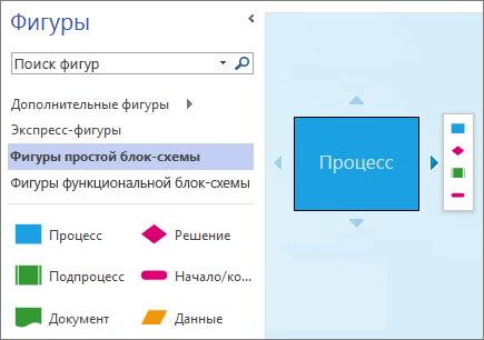 """Снимок экрана: область """"Фигуры"""" и страница схемы с фигурой, стрелками автосоединения и мини-панелью инструментов"""