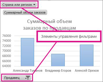 Элементы управления фильтрацией для сводной диаграммы
