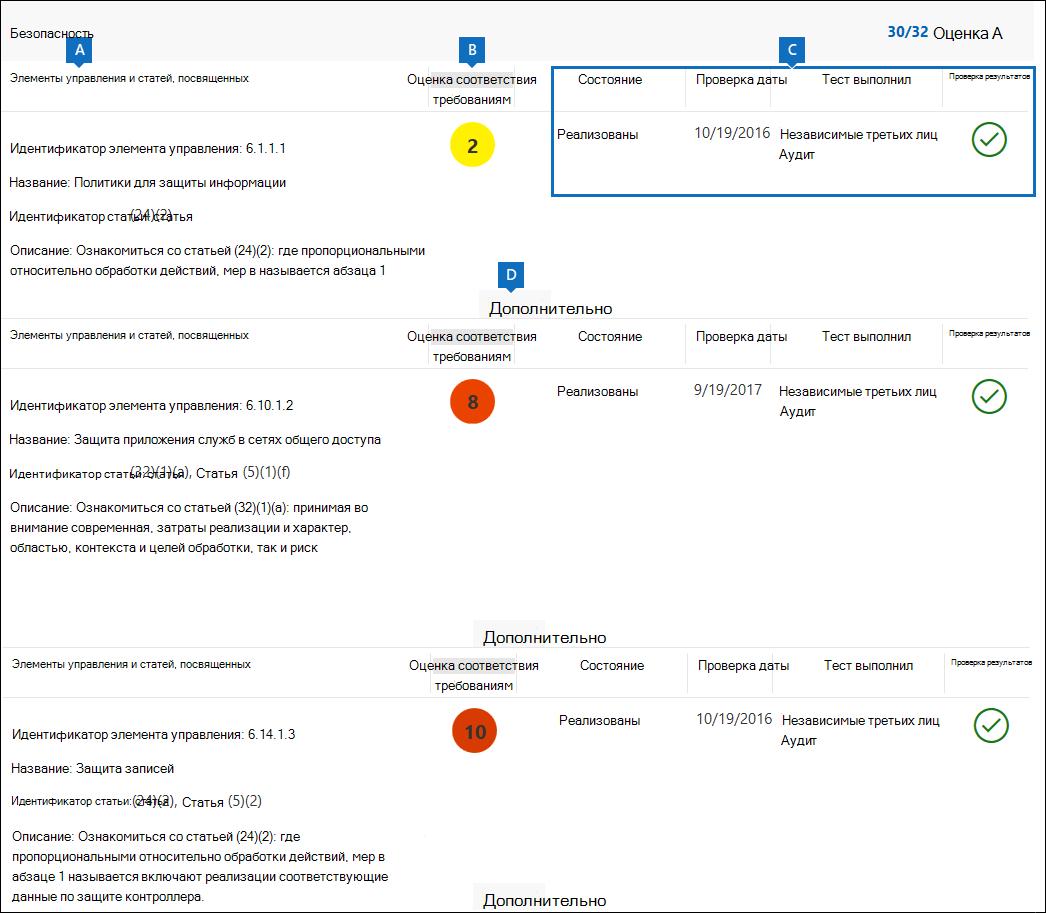 Сведения о средствах контроля Майкрософт в диспетчере соответствия требованиям