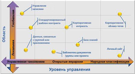 Гибкие конфигурации управляемых метаданных