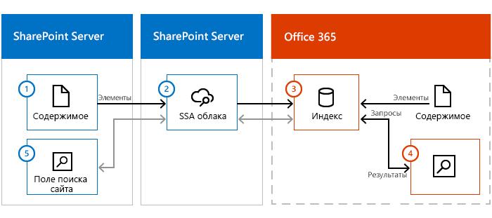Иллюстрация, на которой показаны ферма контента SharePoint Server, сервер SharePoint Server с облачным приложением службы поиска и Office365. Данные передаются из локальной среды через облачное приложение службы поиска в индекс поиска Office365.