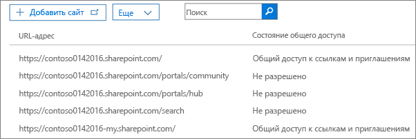 Список семейств веб-сайтов SharePoint с указанием состояния внешнего общего доступа для каждого семейства