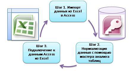Три основных шага