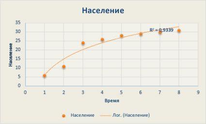 Точечная диаграмма с логарифмической линией тренда