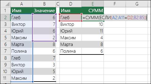 Пример формулы массива со ссылками на несовпадающие диапазоны, из-за чего появляется ошибка #Н/Д  Ячейка E2 содержит формулу {=СУММА(ЕСЛИ(A2:A11=D2;B2:B5))}, для ввода которой нужно нажать клавиши CTRL+SHIFT+ВВОД.