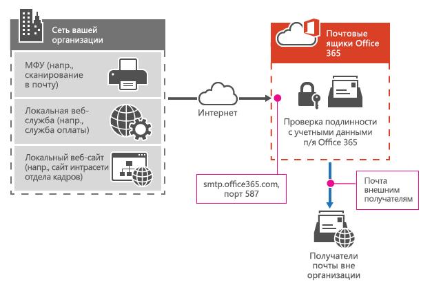 Многофункциональный принтер подключается к Office 365 с помощью отправки клиента SMTP.