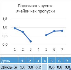 Отсутствует в ячейке день 4, диаграмма, показывающая разрыв строки данных