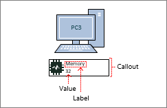 Фигура компьютера, рисунок, связанный с данными, выноска со значением и меткой