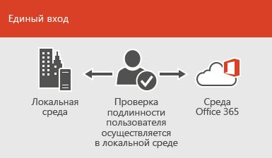 С помощью единого входа одна и та же учетная запись доступна как в локальной, так и сетевой среде
