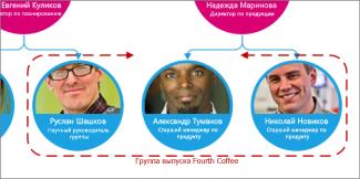 Рамка группы
