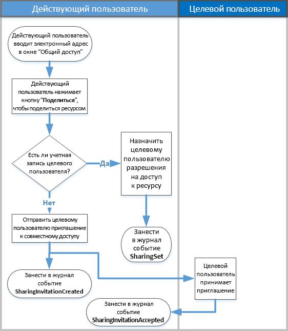 Схема аудита общего доступа