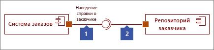 """Два интерфейса подключены, 1: фигура """"Предоставленный интерфейс"""" с кружком, 2: фигура """"Обязательный интерфейс"""" с разъемом"""