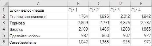 Пример данных для гистограммы