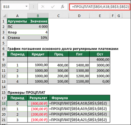 Пример функции ПРОЦПЛАТ с четным рассрочкой займа
