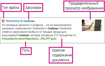 Шаблон отображения элементов, на котором показаны сведения из управляемых свойств