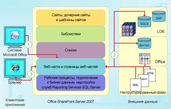 Точки интеграции SharePoint Designer, ориентированные на данные