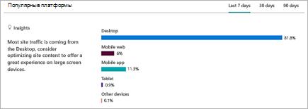 Диаграмма, на которой показано разделение платформ, на которых пользователи просматривают сайт SharePoint
