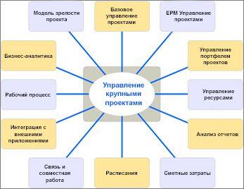 Схема, на которой перечислены различные аспекты EMP-решений
