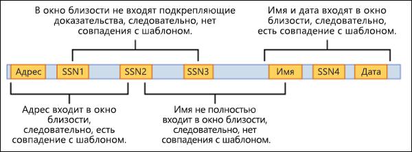 Схема расположения подтверждающих признаков относительно окна близости