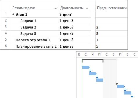Составной снимок экрана: связанные задачи в плане проекта и диаграмма Ганта