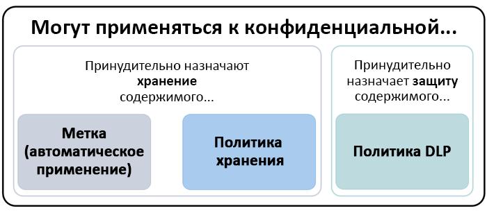 Схема функций, которые могут применяться к конфиденциальной информации