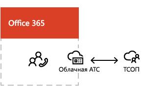 Обзор звонков через ТСОП.