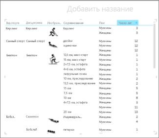 Матрица Excel, отсортированная по числу лет