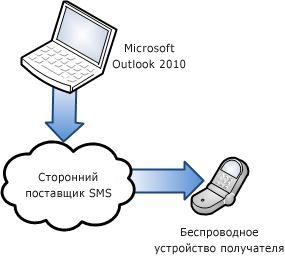 Использование поставщика сторонней службы SMS