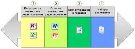 Спектр способов совместной работы с документами
