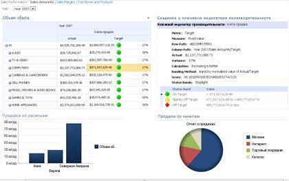 Панель мониторинга PerformancePoint с системой показателей и соответствующим отчетом о ключевом индикаторе производительности