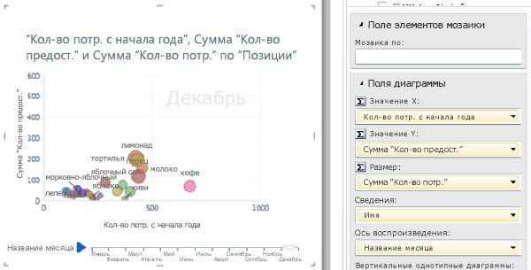 Пузырьковая диаграмма с осью воспроизведения и метками данных