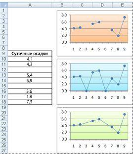 Графики, показывающие различные способы отражения пустых ячеек на диаграмме