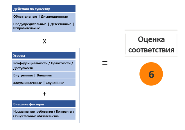 Диспетчер соответствия требованиям: методология оценки соответствия
