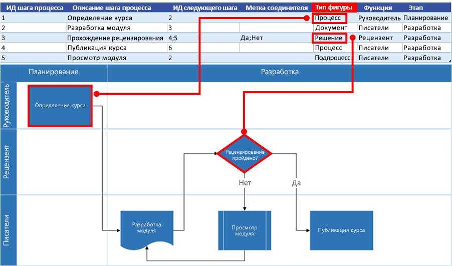 Взаимосвязь карты процесса Excel и блок-схемы Visio: Тип фигуры