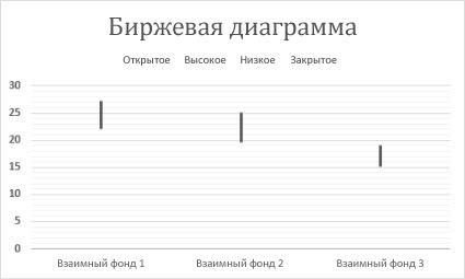 Биржевая диаграмма