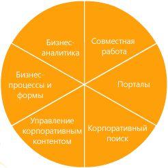 Возможности SharePoint Server 2007