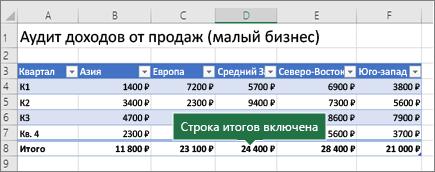Таблица Excel со строкой итогов