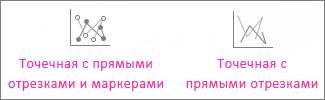 Точечная диаграмма с прямыми линиями и маркерами и точечная диаграмма с прямыми линиями