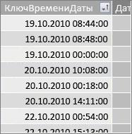 """Столбец """"КлючДатыИВремени"""""""