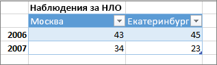 Пример неправильного формата таблицы