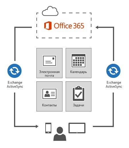 Exchange ActiveSync подключает устройства к Office 365