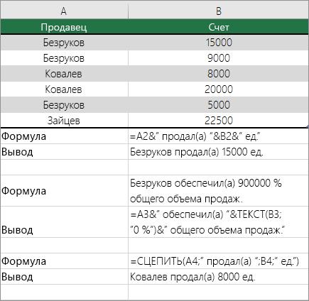 Примеры совместного использования текста и чисел в качестве общих данных