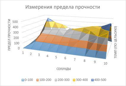 Поверхностная диаграмма