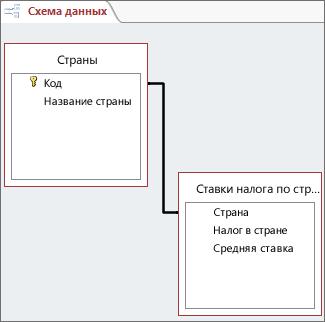 Линия связи между двумя таблицами